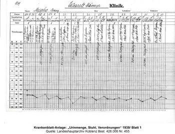"""Krankenblatt-Anlage: """"Urinmenge, Stuhl, Verordnungen"""" 1939/ Blatt 1, Quelle: Landeshauptarchiv Koblenz Best. 426.006 Nr. 455"""