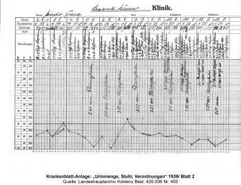 """Krankenblatt-Anlage: """"Urinmenge, Stuhl, Verordnungen"""" 1939/ Blatt 2, Quelle: Landeshauptarchiv Koblenz Best. 426.006 Nr. 455"""