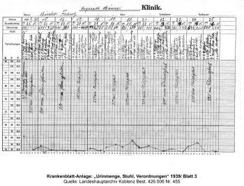 """Krankenblatt-Anlage: """"Urinmenge, Stuhl, Verordnungen"""" 1939/ Blatt 3. Quelle: Landeshauptarchiv Koblenz Best. 426.006 Nr. 455"""
